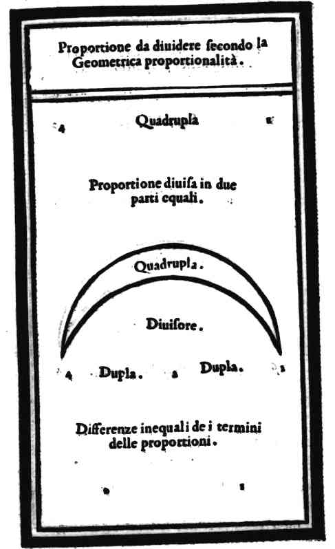Proportioni da diuidere secondo la Geometrica proportionalità. 4Quadrupla.1 Proportione diuisa in due parti equali. Quadrupla. Diuisore. 4Dupla.2.Dupla.1 Differenze inequali de i termini delle proportioni. 21